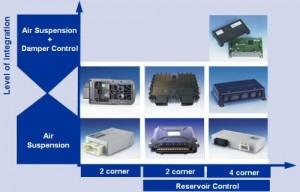 produse_ECAS__ESAC_Electronic